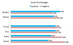 Media-tone