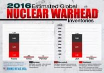 nuclear-warhead